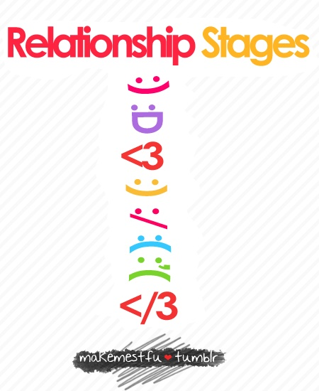Relationship Stages.