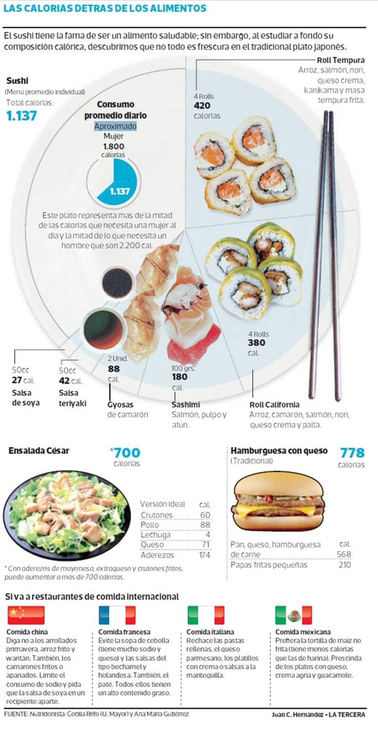 ¿Fanático del sushi? Estudio asegura que puede contener más calorías que una hamburguesa. Los expertos aconsejan preferir este menú al almuerzo y no a la cena.