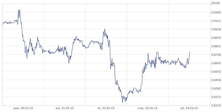 Pierwszy tydzień czerwca dobiega końca. Charakteryzował się dużą zmiennością na rynku walutowym w związku z doniesieniami o prawdopodobnym zakończeniu negocjacji Grecji z wierzycielami. W dalszym ciągu nie ma jednak żadnych, potwierdzonych przez UE informacji.