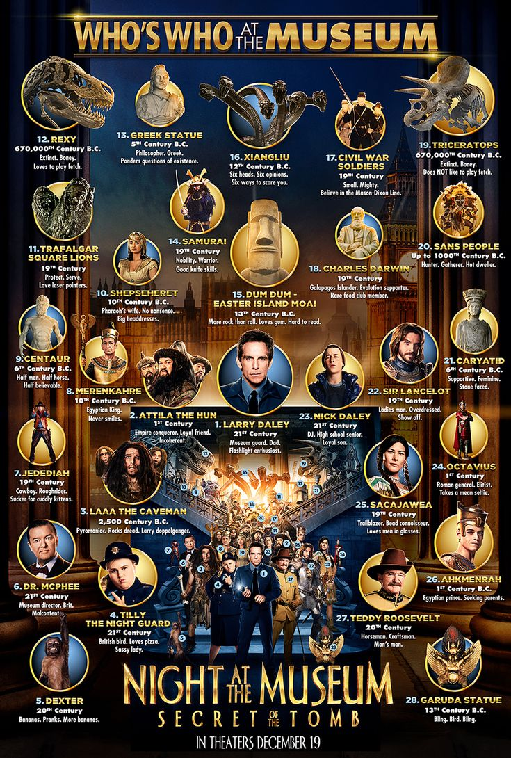 female characters from night at the museum | Night at the Museum 3 infographic