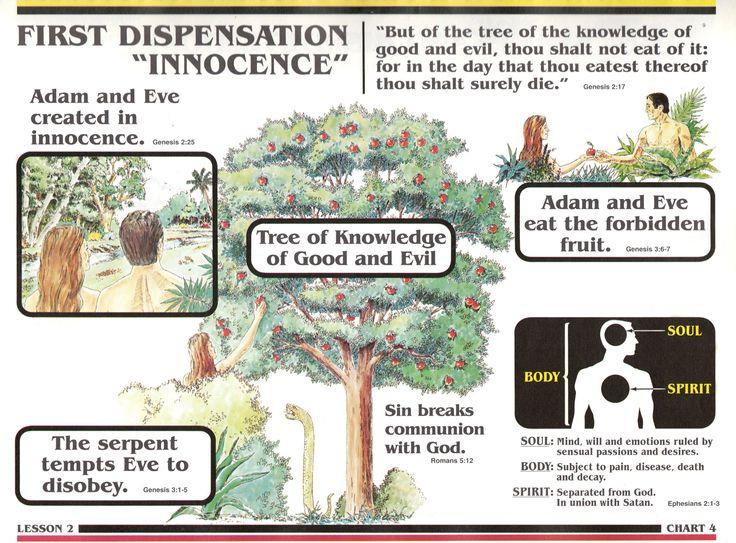 Notes on dispensationalism