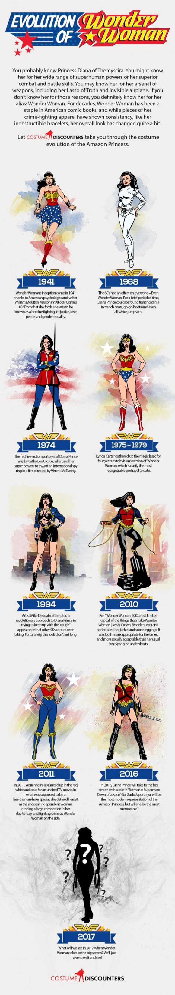 Infographic Charts Evolution of Wonder Woman's Costume