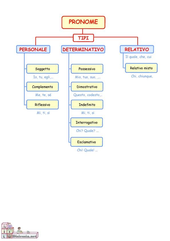 Ecco l'uso di una diagramma per insegnare chiaramente la distinzione tra i vari pronomi. Nicoletta Lastella #Feuerstein #diagrammi #scuola