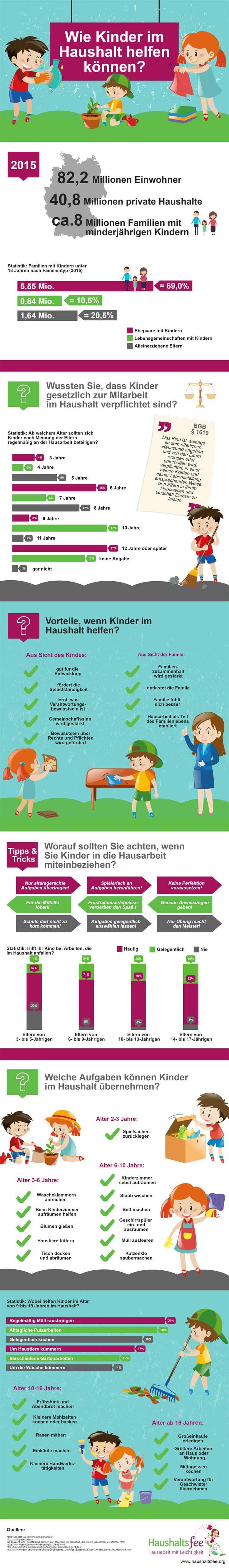 Große Infografik: Müssen Kinder im Haushalt helfen? Was können sie in welchem Alter machen? Kinder und Hausarbeit – der große Praxisreport | Haushaltsfee.org