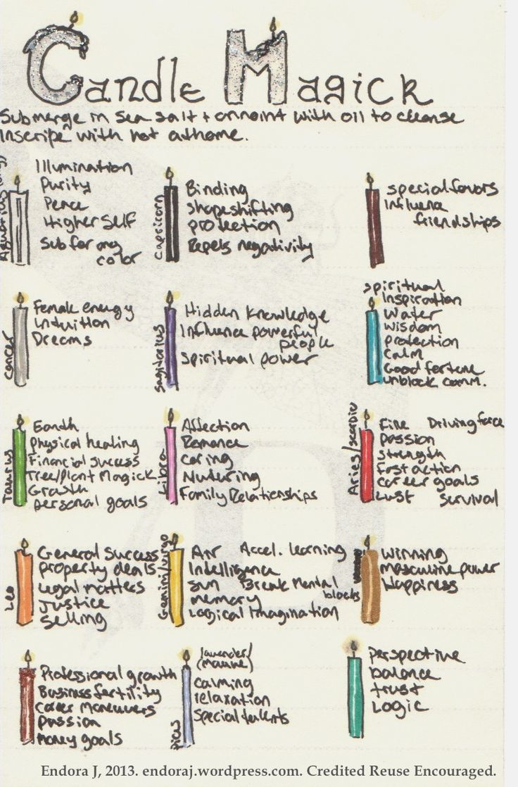 Quick cheat-sheet for the colors used in Candle Magick with their corresponding uses and astrological signs. From Top Row, L-R: White, Black, Brown, Silver, Purple, Blue, Green, Pink, Red, Orange, Yellow, Gold, Copper, Mauve/Lavender, Teal. (I'll need to re-work this in greater detail at some point). Hand-inked and colored by Endora J.