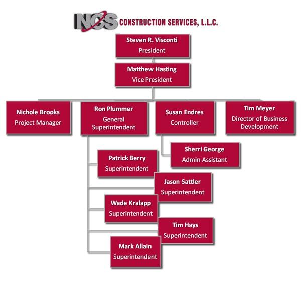 construction organizational chart template   construction ...