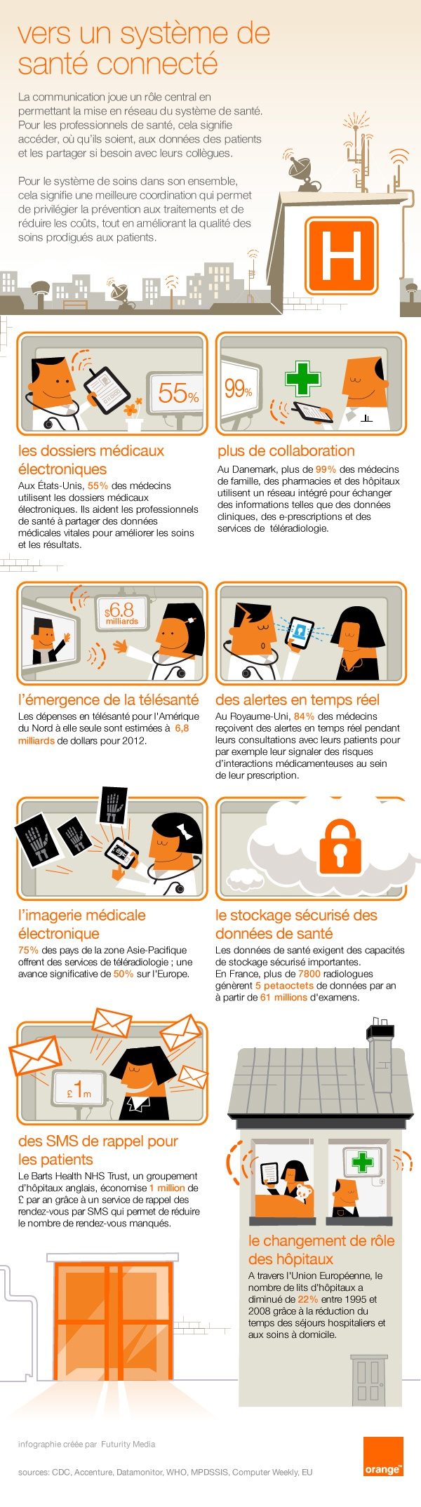 La e-santé et m-health vue par Orange Business Services