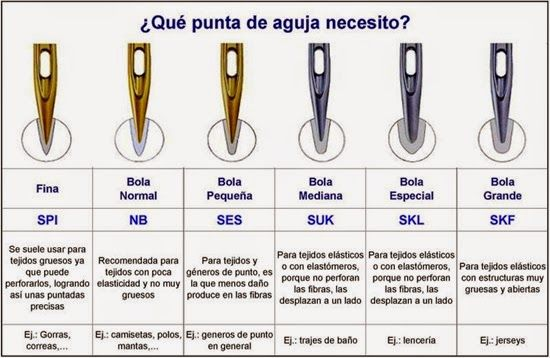 Punta de Bola Pequeña (SES) Esta punta es utilizada para coser telas de bajo peso. En ocasiones es utilizada para mezclilla fina y ligera, en tejidos de gran densidad para evitar dañar el material.
