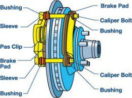 In this article, I'll walk you through a do it yourself brake job on your car. This step by step disk brake repair guide will surely save you a ton of money.