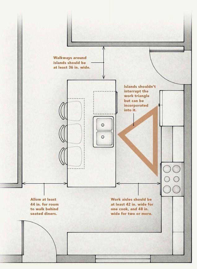 Pin By Samil Zeren On Mutfak Kitchen Plans Kitchen Layouts With Island Kitchen Island Design