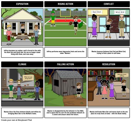 Maniac Magee - Maniac Magee Summary: Create a colorful Storyboard to recreate a plot diagram summary for Maniac Magee by Jerry Spinelli.