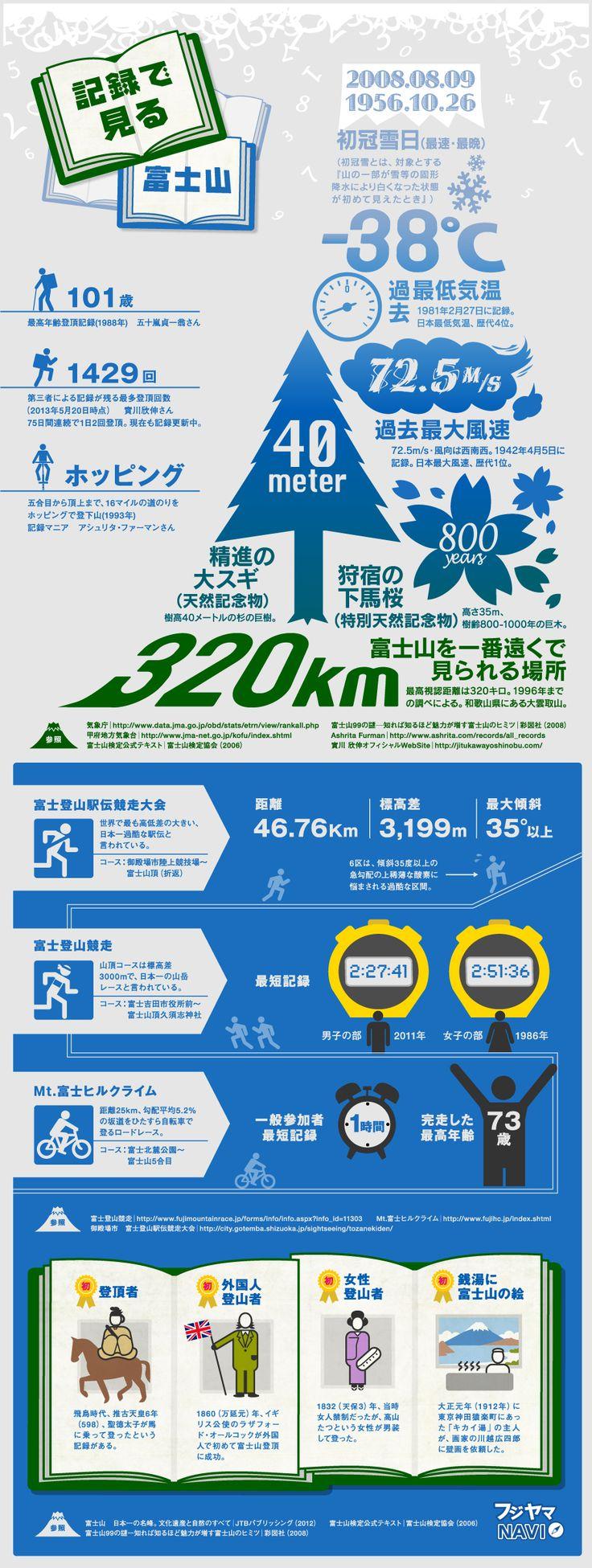 図解 1分でわかる富士山 - インフォグラフィック | 富士山エリアの総合ガイド - フジヤマNAVI