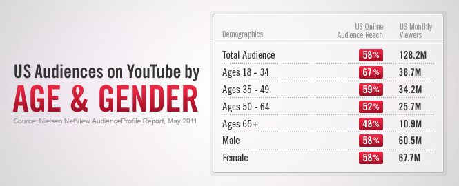 Age and Gender Audience Demographics on YouTube