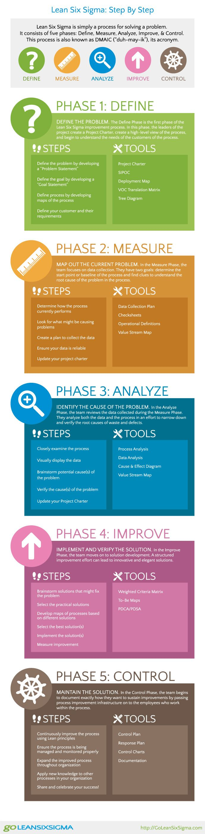 infographic lean six sigma step by step dmaic business