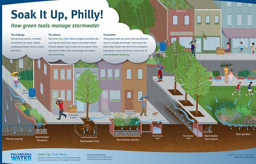 Green City, Clean Waters | Philadelphia Water Department
