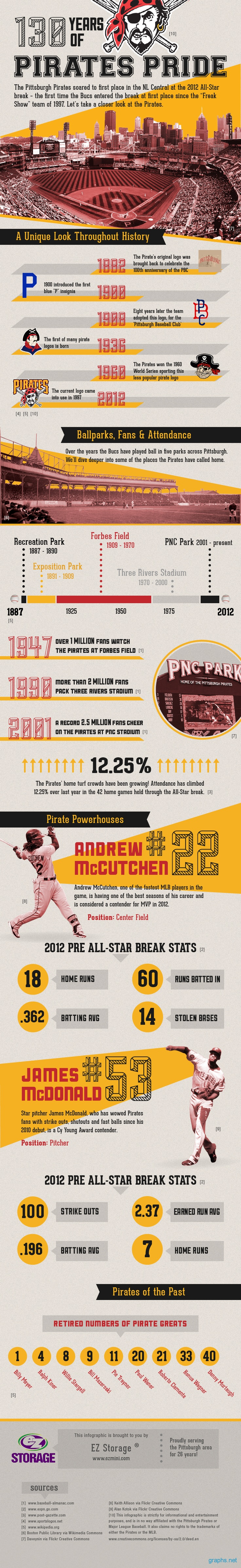 History of Pirates Pride sports pirates