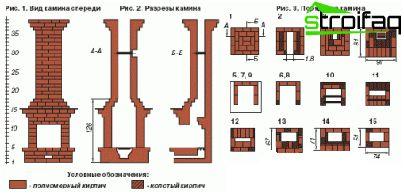 방식 poryadovkoy, 특정 시설 - 스토브 및 벽난로 부설