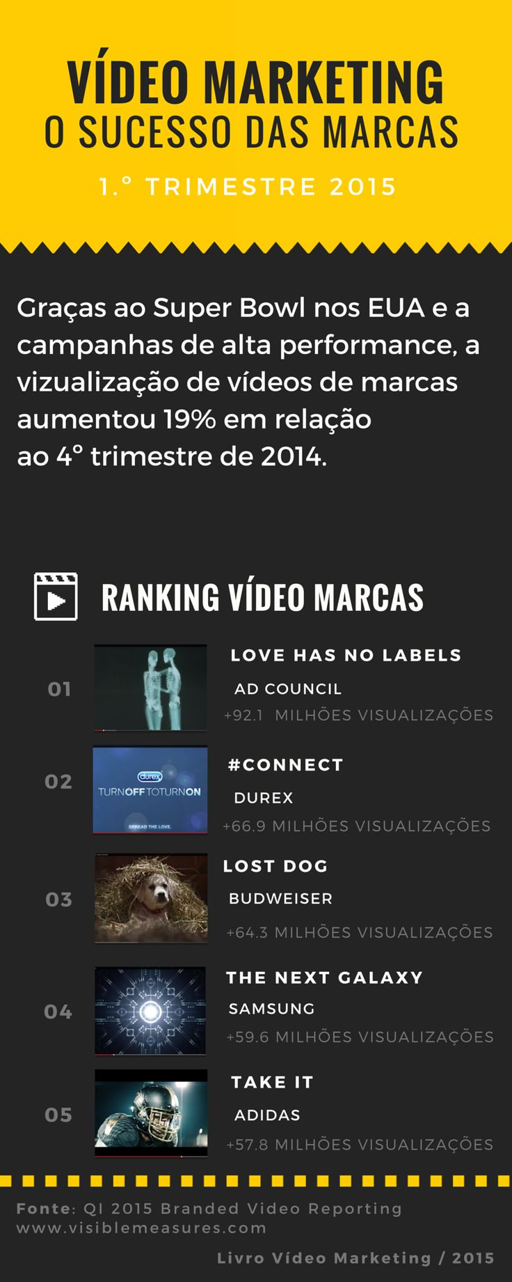 http://videomarketing360.net/ Ranking dos vídeos das marcas no 1º trimestre 2015 #videomarketing360