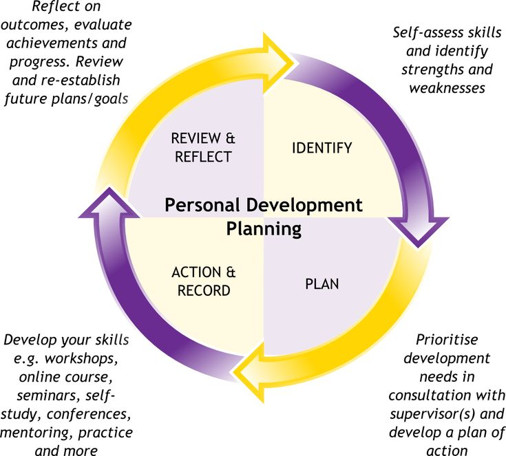 Learn about personal development in this topic from the Free Management Library.