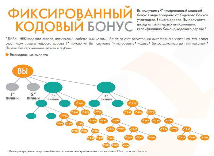маркетинг,компенсационный план, маркетинговый план, заработок,как построить команду
