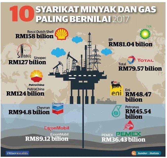 PETRONAS (@Petronas)   Twitter