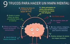 ¿Qué te parece esta infografía sobre los Mapas Mentales? Al percibir estas imágenes, tu cerebro asocia y retiene con mayor facilidad la información. Conoce aquí: http://tugimnasiacerebral.com/mapas-conceptuales-y-mentales/que-es-un-mapa-mental-caracteristicas-y-como-hacerlos todo lo que necesitas saber para elaborar Mapas Mentales creativos que te permitan desarrollar infografías como ésta, que captan mucho más la atención del público y permanecen en la memoria por más tiempo. #Mapas…