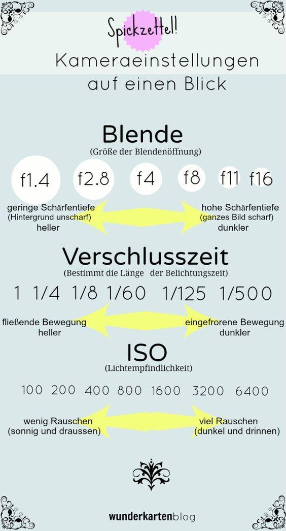 """Fotografieren lernen: Grundkurs Spiegelreflexkamera für Einsteiger. """"Spickzette… – Nicole Loos"""