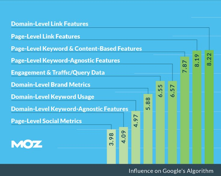 Moz Study Dissects Google Search Rankings for Algorithm Insights