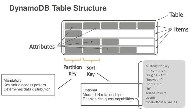 DynamoDB Table Structure