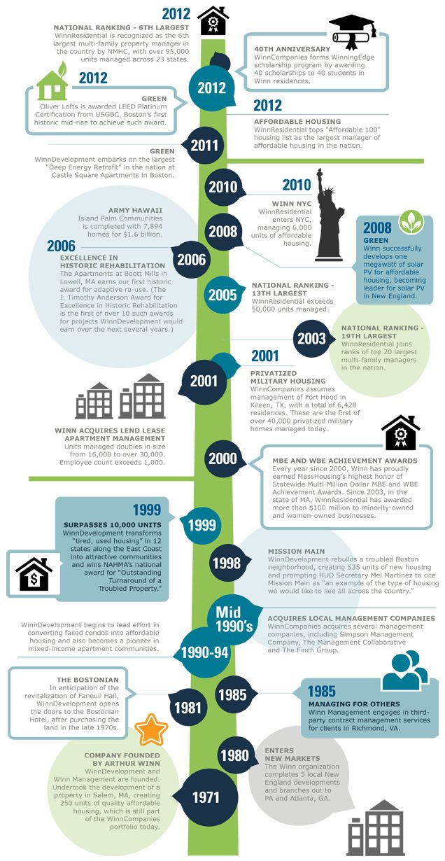 7 best company timelines images on pinterest timeline for Office design history