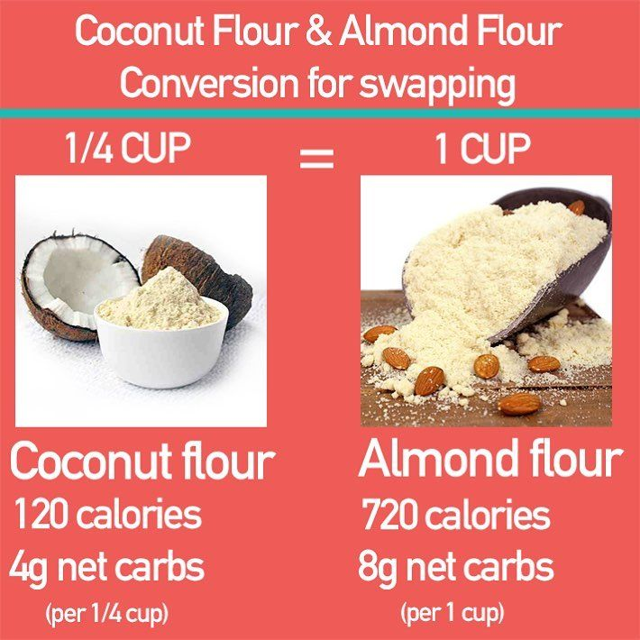 If You See A Recipe That Requires 1 Cup Of Almond Flour Keep In Mind That It Can Be Replaced With 1 4 Cup Coconut Flour Coconut Flour Keto Flour Almond Flour
