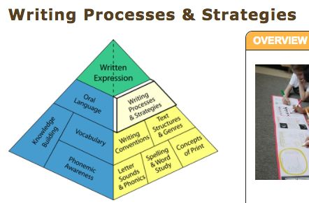 This page from the Balanced Literacy Diet is a great overview of the important aspects involved with writing processes and strategies. Here there is a clear and concise description of writing processes and strategies and ideas for how teachers can improve writing with their students. This is essential information to improve educators understanding of writing.