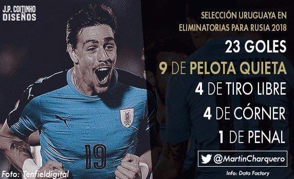 Estadísticas celestes! Arriba Uruguay