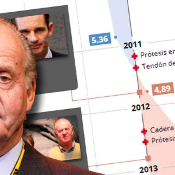Año a año, dato a dato. ¿Por qué ha cambiado la percepción de los españoles sobre la monarquía?