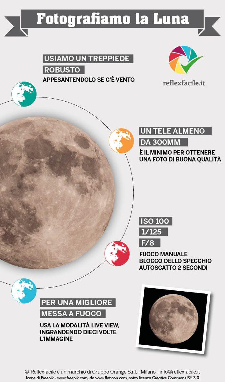 #reflex #photography #howto #luna #moon #shooting #infographics #infografica