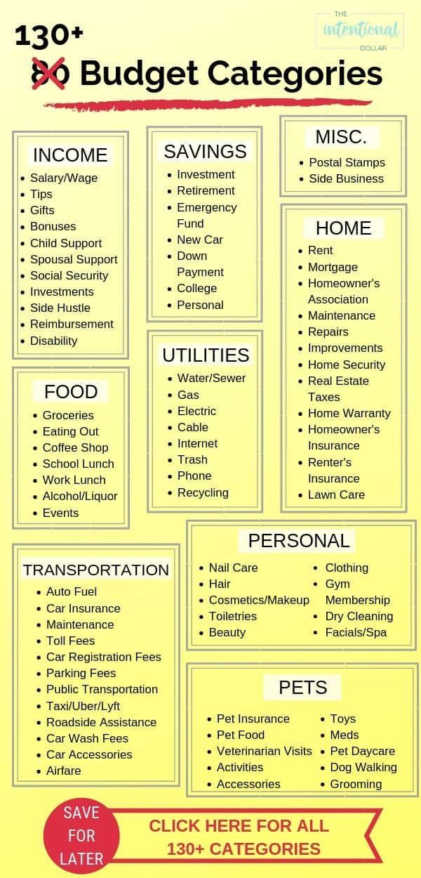 130+ Budget Categories List That Will Keep You Out Of Debt 130+ budget categorie… – Designer.ca