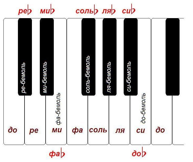 цоколе ноты черных клавиш картинки тест время, поэтому