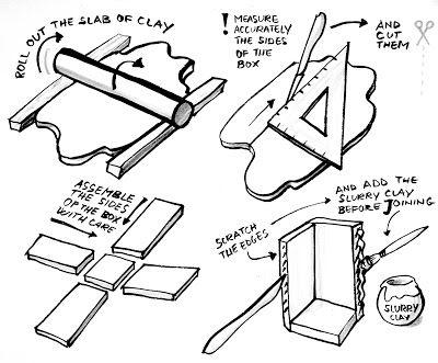 La costruzione di una scatola in argilla, richiede precisione ne misurare, tagliare ed assemblare i vari lati e la consistenza delle lastre non deve essere troppo morbida. Ricordiamoci di usare la barbottina per unire le lastre dopo aver graffiato la superficie dei bordi da unire. La superficie della casetta può essere texturizzata, incisa e decorata, e allostesso modo si può costruire un piccolo coperchio-tetto con il camino come maniglia!