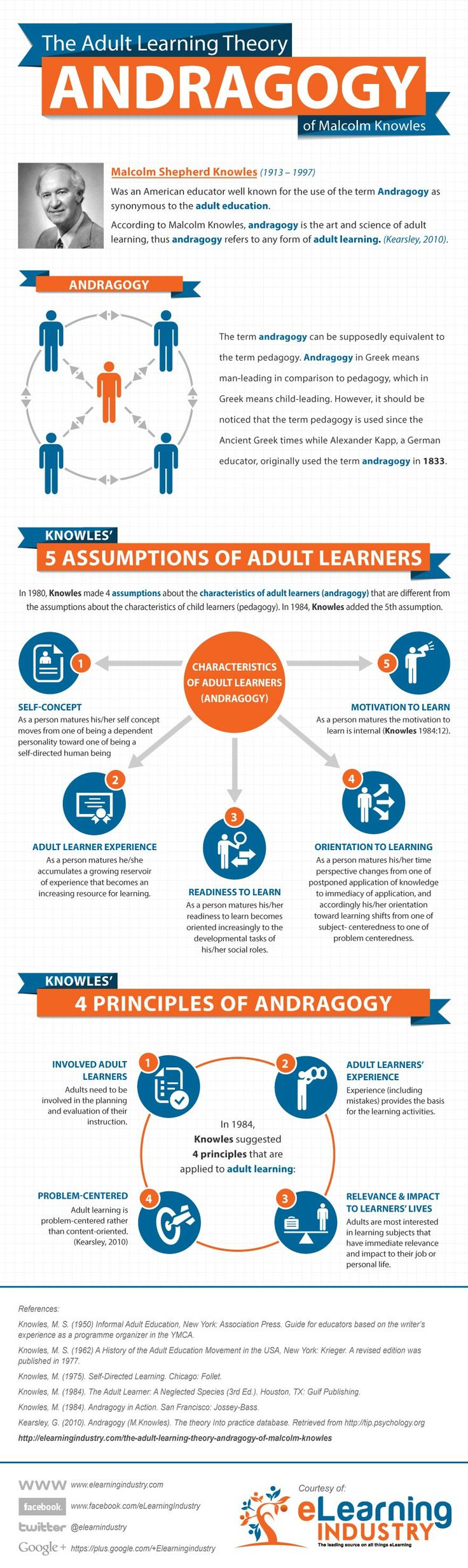 Malcolm Knowles'  Adult Learning Theory, Knowles' 5 Assumptions of Adult Learners, and the 4 Principles of Andragogy. #elearning #edtech #edtechchat