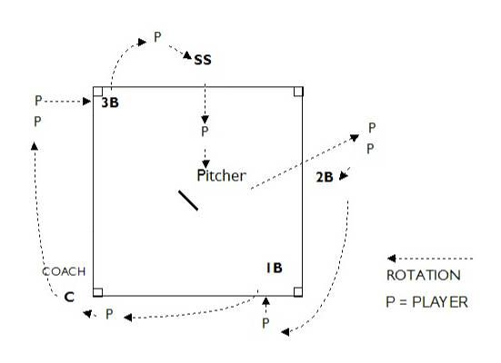 coaching baseball for dummies pdf