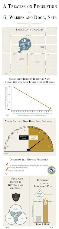 A treatise on regulation by G, Warren and Dogg, Nate.Funny Shit, Treatise, Charts Regulation, Graphics Design, Nate Dogg, Gs Regulation, Regulation Explain, Infographic, Warren Gs