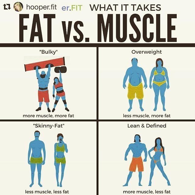 Know the difference between fat and muscle. @hooper.fit does. Hodor doesn't. ・・・ 💥FAT vs. MUSCLE💥 . 🖐🏼Firstly, high-five to @bodybuildingcom for the images. . 📍There seems to be a lot of misconceptions as to what it takes to achieve a certain aesthetic look. . 📍This is a super simple #infographic that breaks down exactly what it takes to acquire the four most common body types. . ⚠️ To be clear, none of these body types is better than the other, but the goal should always be health and…
