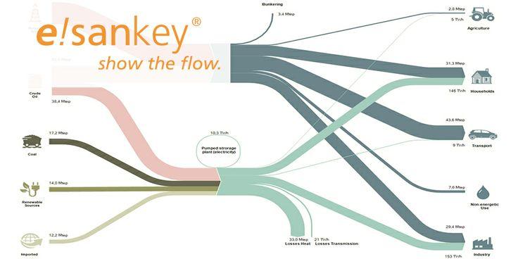 best 25+ sankey diagram ideas on pinterest audi wiring diagram program sankey diagram program