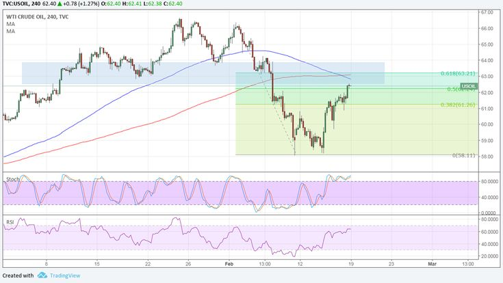 WTI crude oil still seems to be in correction mode after its earlier selloff. Price is testing the 50% Fibonacci retracement level but could still...