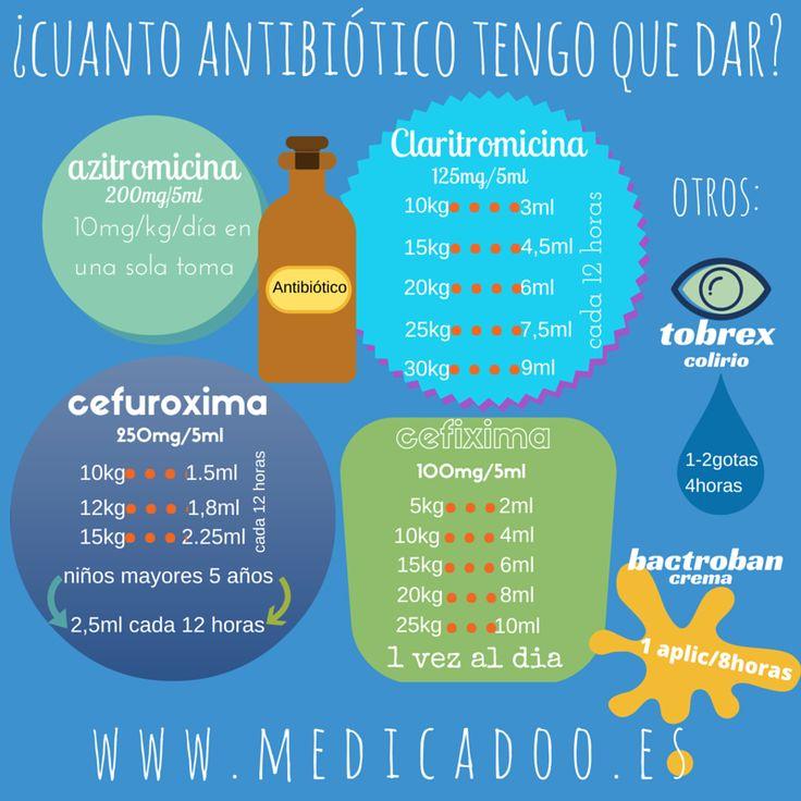 Seguimos con nuestra vocación de servicio publico para Papis, Mamis, Abuelos y Titos varios... Ya tenemos las posologías habituales del Ibuprofeno, Paracetamol, Amoxicilina y Amoxicilina/Ac.Clavula...