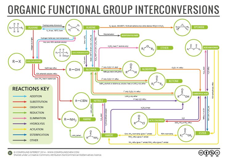With it being half term here in the UK, what better use of sudden vast amounts of free time could there be than making an organic chemistry reaction map? This graphic looks at simple interconversio…