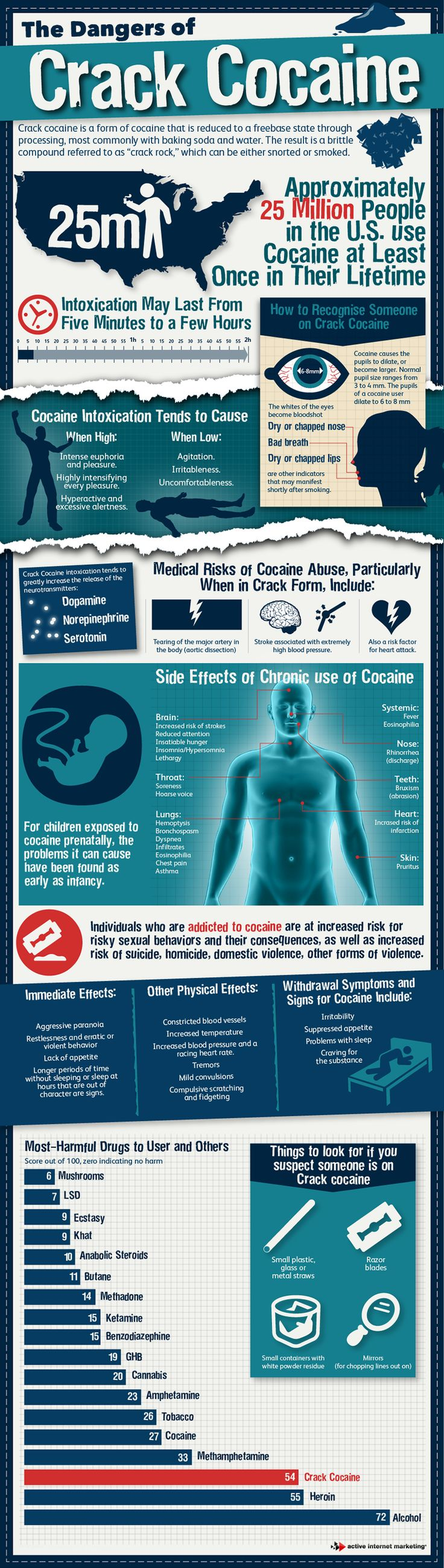 The Dangers of Crack Cocaine - The stats and side-effects of the drug. #drug #infographic - Learn more at the source!