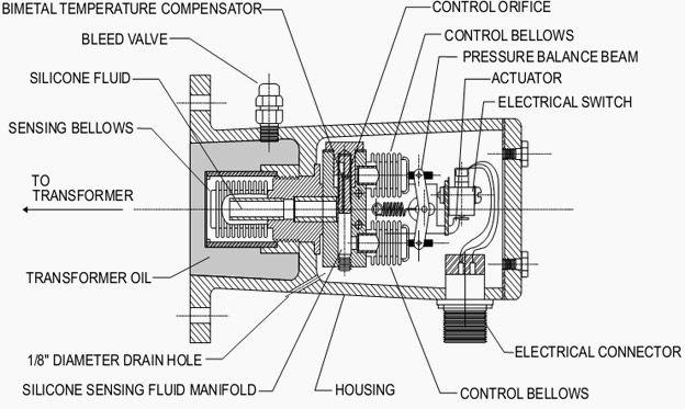 sudden pressure relay in oil