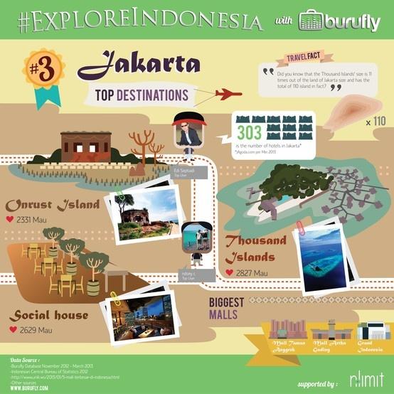 Interesting facts of Jakarta from www.burufly.com