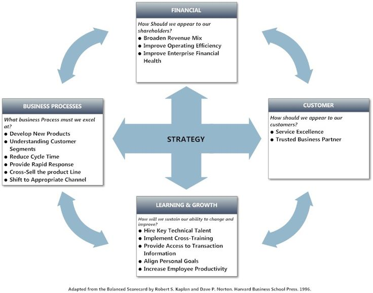 mcdonald s balanced scorecard As a leader mcdonald's is committed to providing the highest quality food,  superior  balanced scorecard financial perspective the revenue stream for.